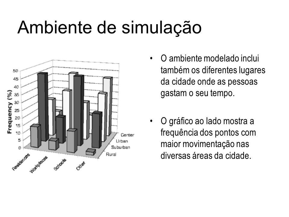 Ambiente de simulaçãoO ambiente modelado inclui também os diferentes lugares da cidade onde as pessoas gastam o seu tempo.