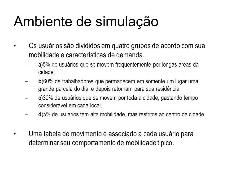 Ambiente de simulaçãoOs usuários são divididos em quatro grupos de acordo com sua mobilidade e características de demanda.