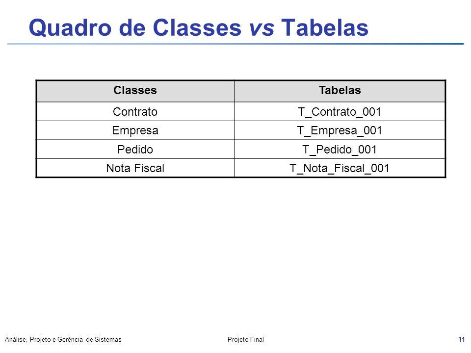 Quadro de Classes vs Tabelas
