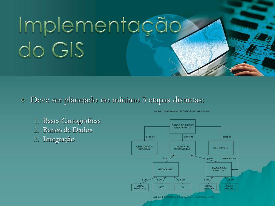 Implementação do GIS Deve ser planejado no mínimo 3 etapas distintas: