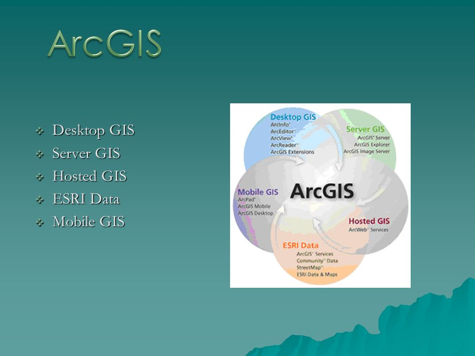 ArcGIS Desktop GIS Server GIS Hosted GIS ESRI Data Mobile GIS