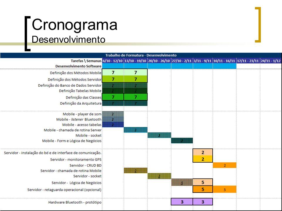Cronograma Desenvolvimento