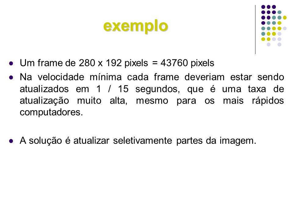 exemplo Um frame de 280 x 192 pixels = 43760 pixels