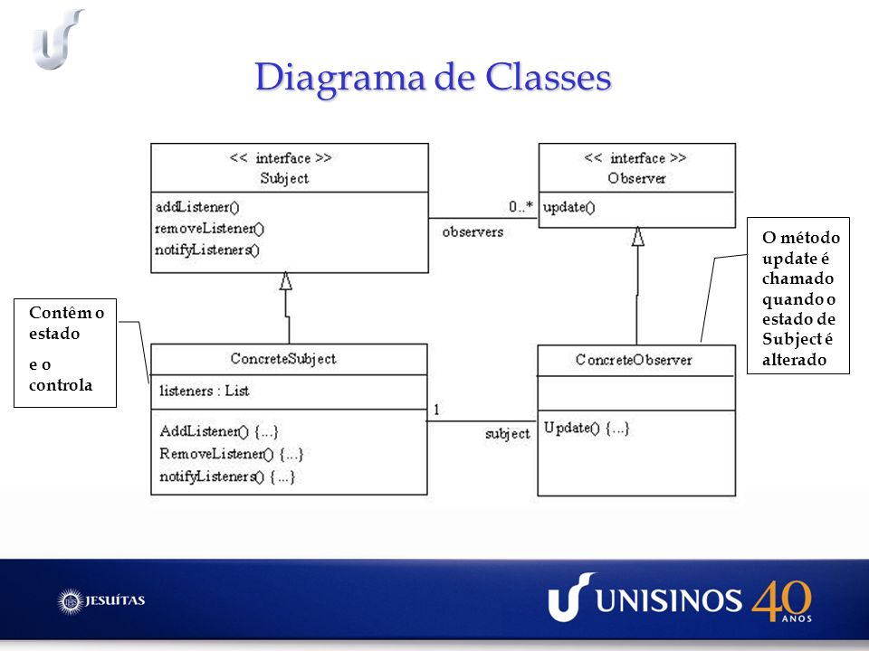 Diagrama de Classes O método update é chamado quando o estado de Subject é alterado. Contêm o estado.