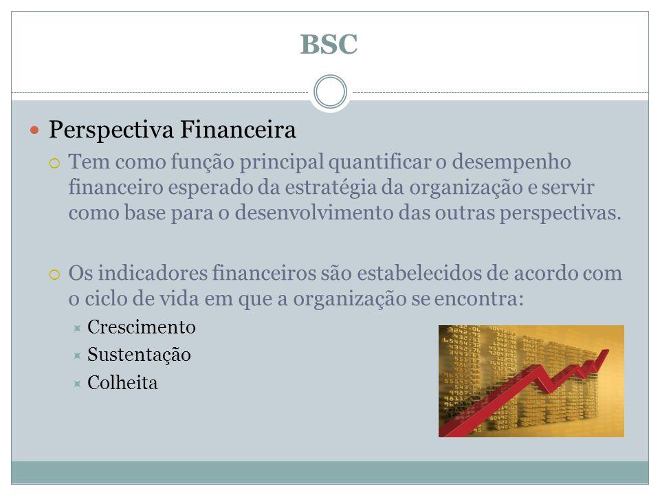 BSC Perspectiva Financeira