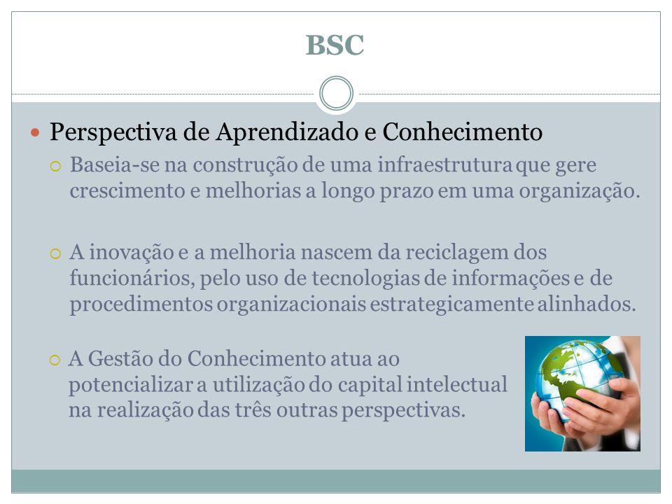 BSC Perspectiva de Aprendizado e Conhecimento
