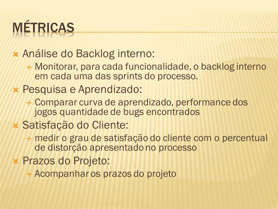 Métricas Análise do Backlog interno: Pesquisa e Aprendizado: