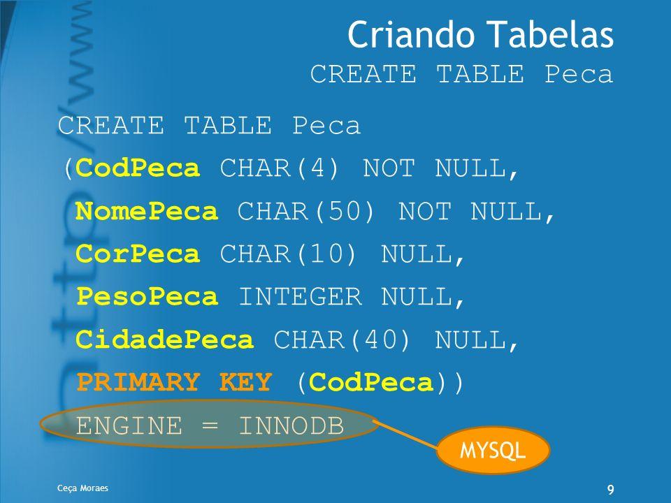 Criando Tabelas CREATE TABLE Peca