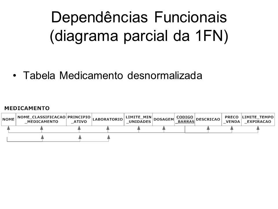 Dependências Funcionais (diagrama parcial da 1FN)