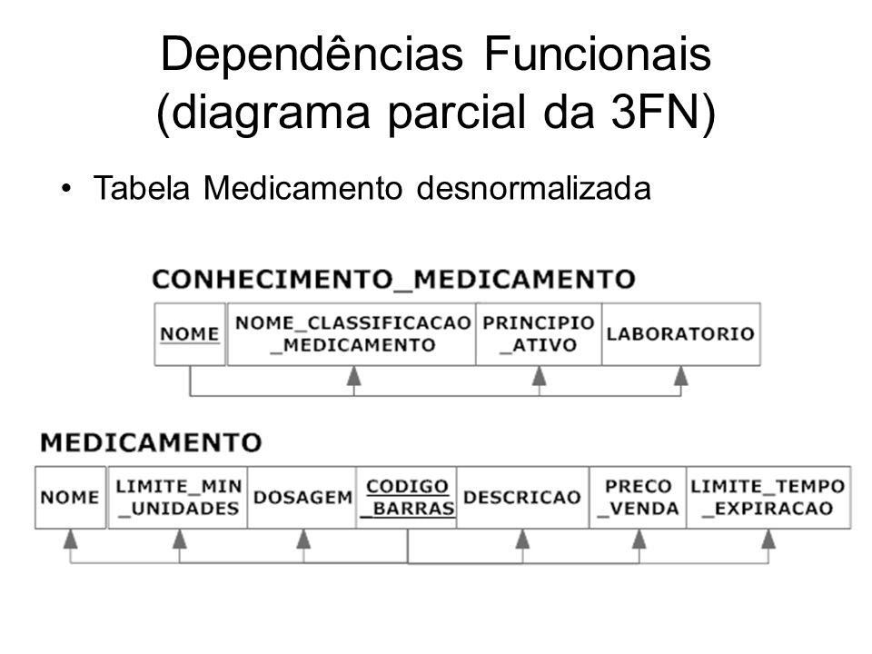 Dependências Funcionais (diagrama parcial da 3FN)