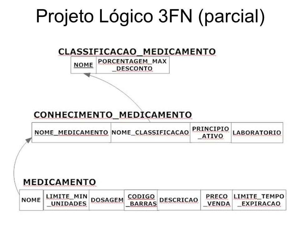 Projeto Lógico 3FN (parcial)