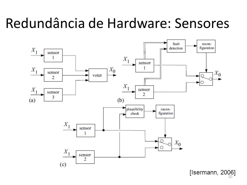 Redundância de Hardware: Sensores