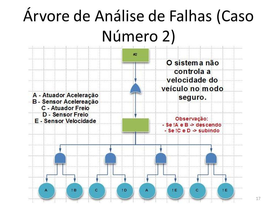 Árvore de Análise de Falhas (Caso Número 2)