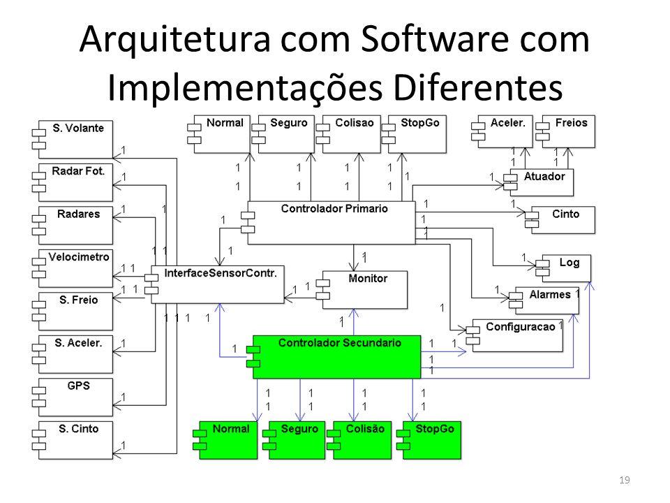 Arquitetura com Software com Implementações Diferentes
