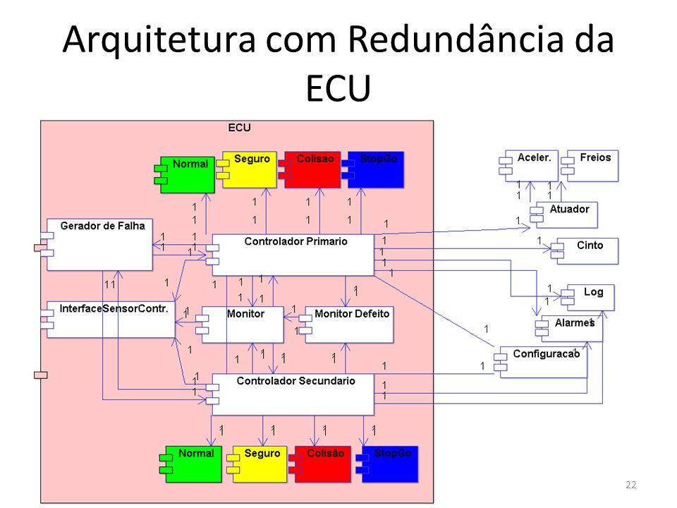 Arquitetura com Redundância da ECU