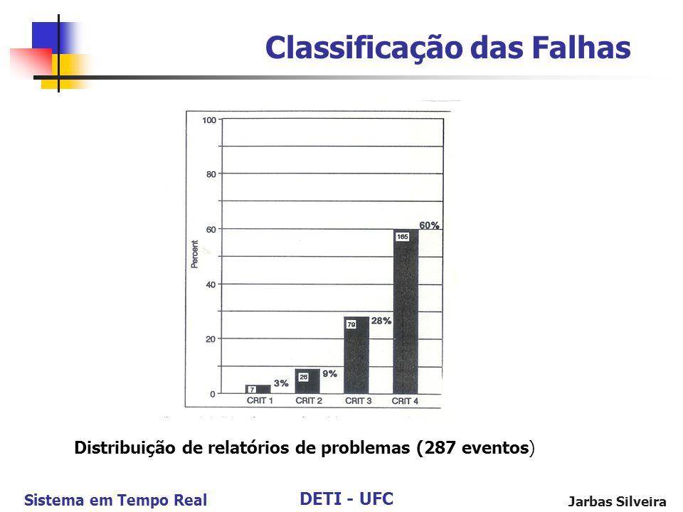 Distribuição de relatórios de problemas (287 eventos)
