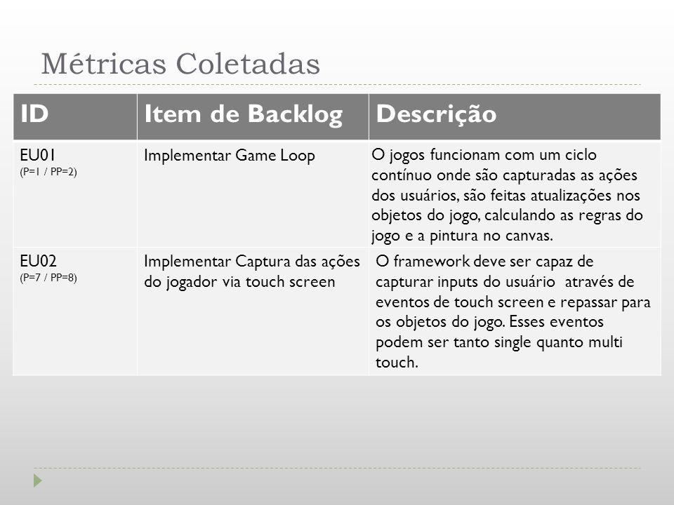 Métricas Coletadas ID Item de Backlog Descrição EU01