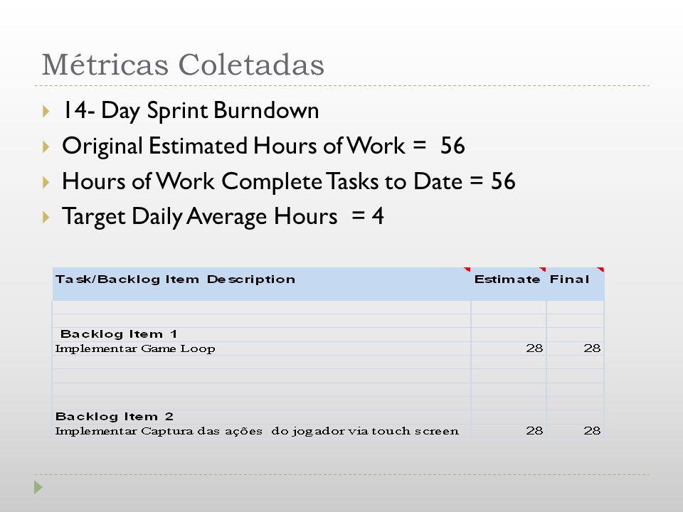 Métricas Coletadas 14- Day Sprint Burndown
