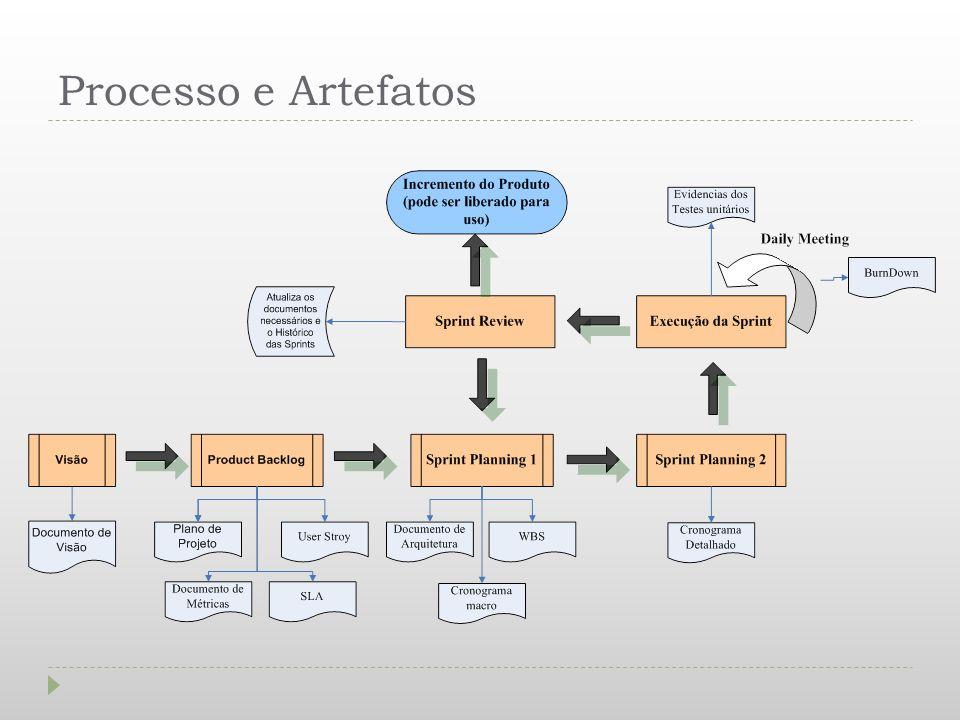 Processo e Artefatos