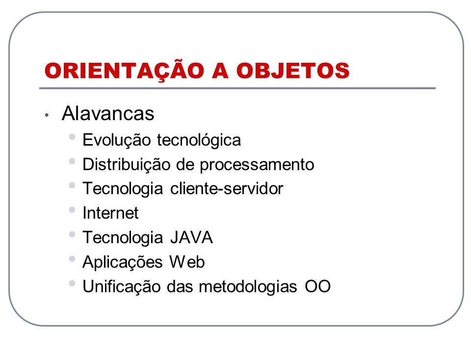 ORIENTAÇÃO A OBJETOS Alavancas Evolução tecnológica