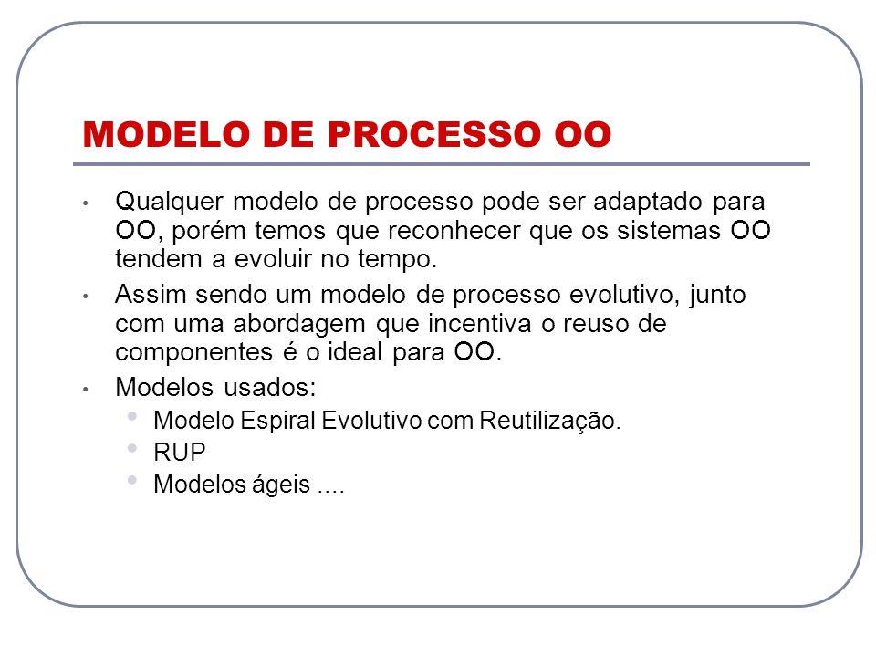 MODELO DE PROCESSO OO Qualquer modelo de processo pode ser adaptado para OO, porém temos que reconhecer que os sistemas OO tendem a evoluir no tempo.
