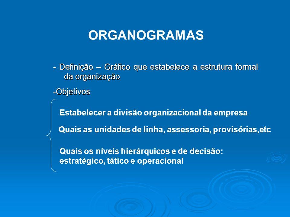 ORGANOGRAMAS- Definição – Gráfico que estabelece a estrutura formal da organização. -Objetivos. Estabelecer a divisão organizacional da empresa.