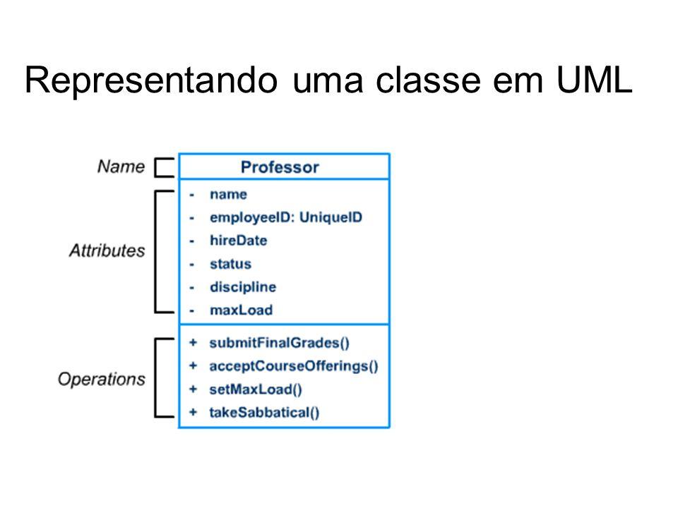 Representando uma classe em UML