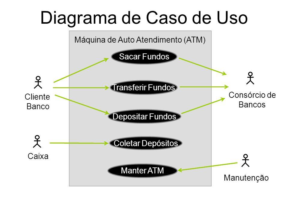 Diagrama de Caso de Uso Máquina de Auto Atendimento (ATM) Sacar Fundos