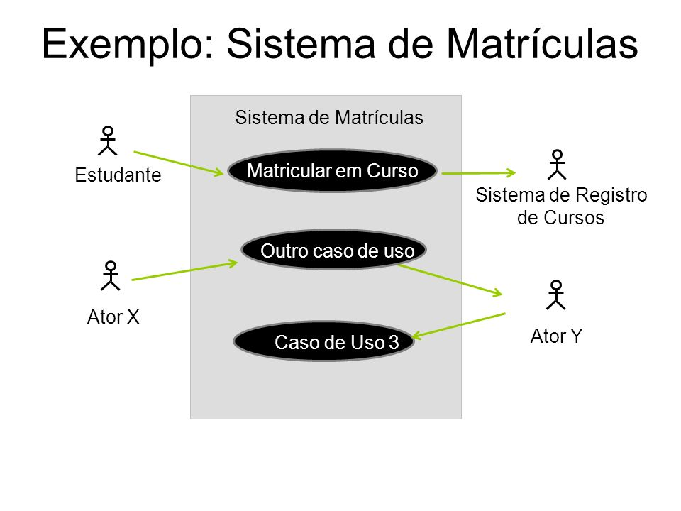 Exemplo: Sistema de Matrículas