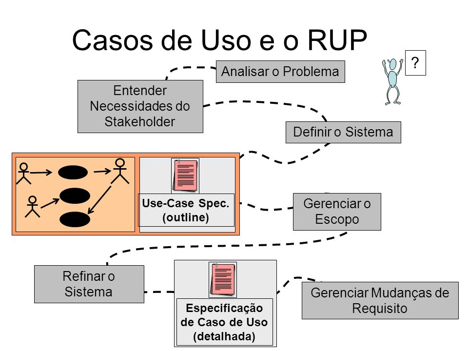 Casos de Uso e o RUP Analisar o Problema Entender Necessidades do