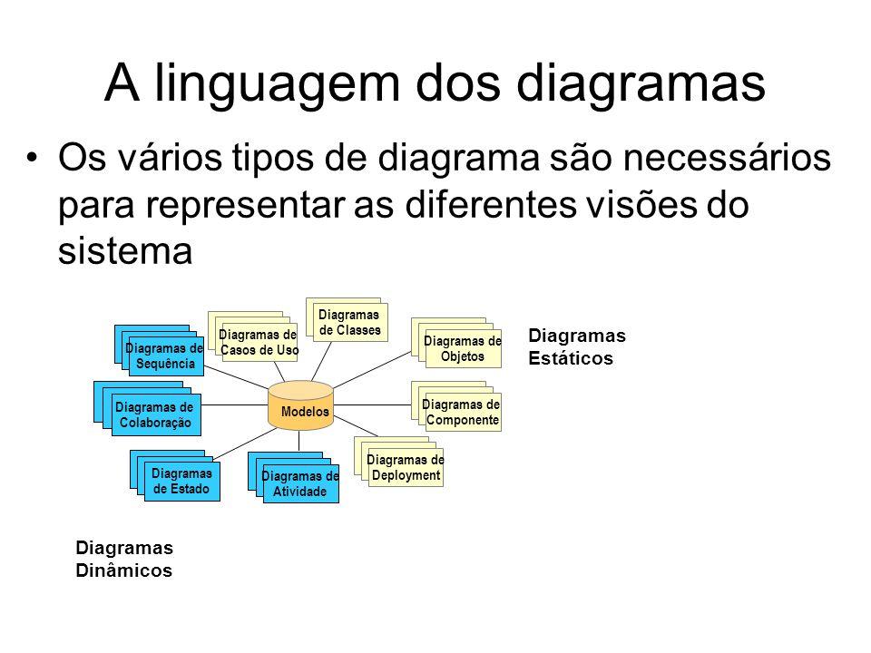 A linguagem dos diagramas