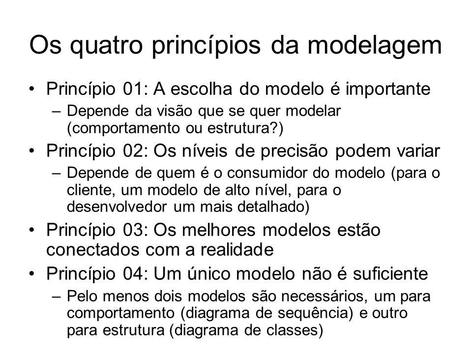 Os quatro princípios da modelagem