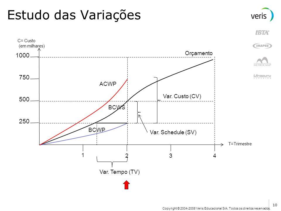 Estudo das Variações 1000 750 500 250 Orçamento ACWP Var. Custo (CV)