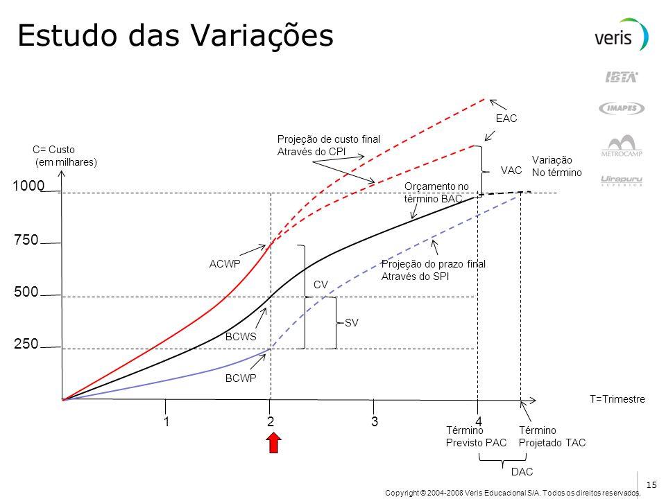 Estudo das Variações 1000 750 500 250 1 2 3 4 EAC