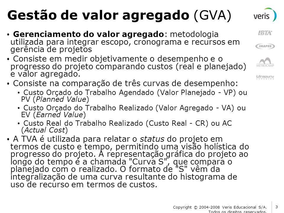 Gestão de valor agregado (GVA)