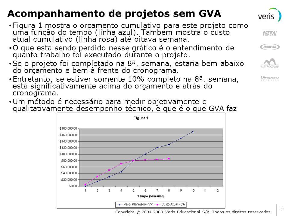 Acompanhamento de projetos sem GVA