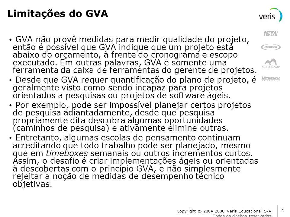 Limitações do GVA
