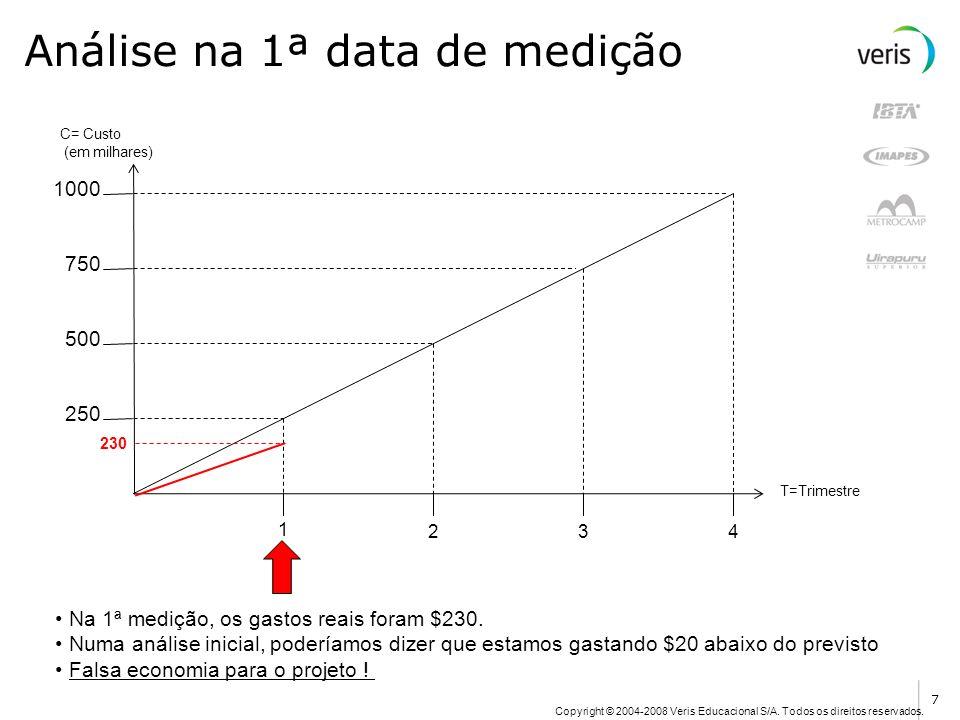 Análise na 1ª data de medição
