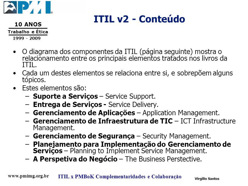 ITIL v2 - Conteúdo