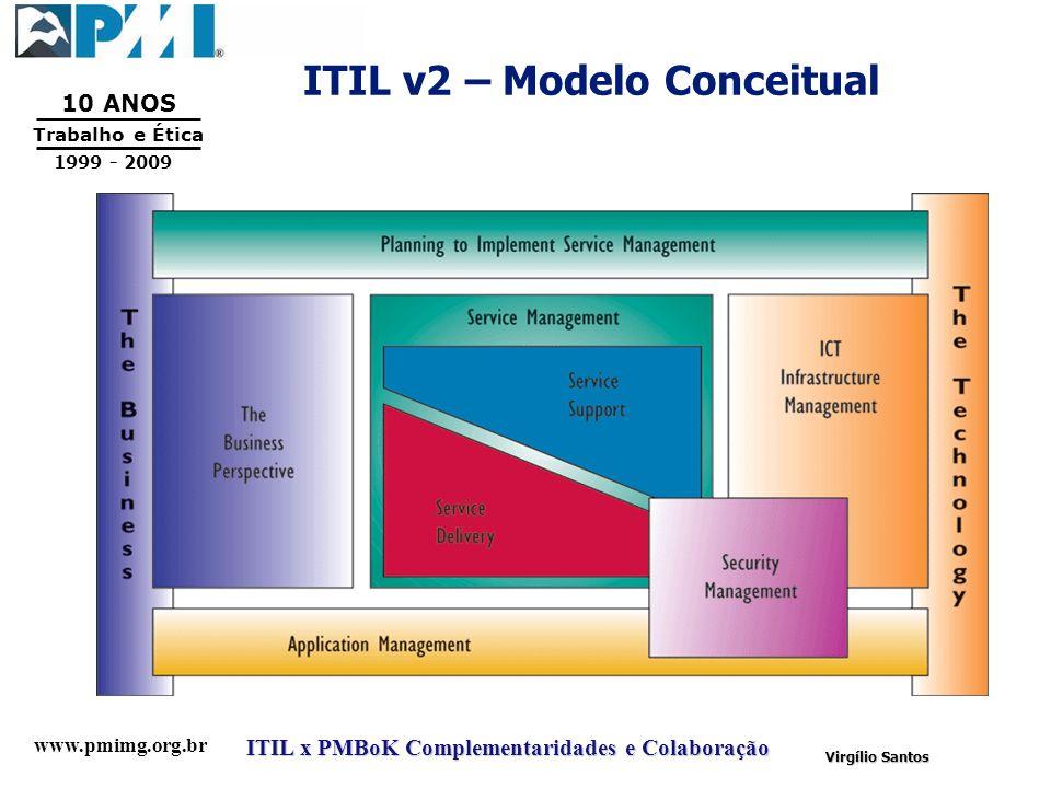 ITIL v2 – Modelo Conceitual