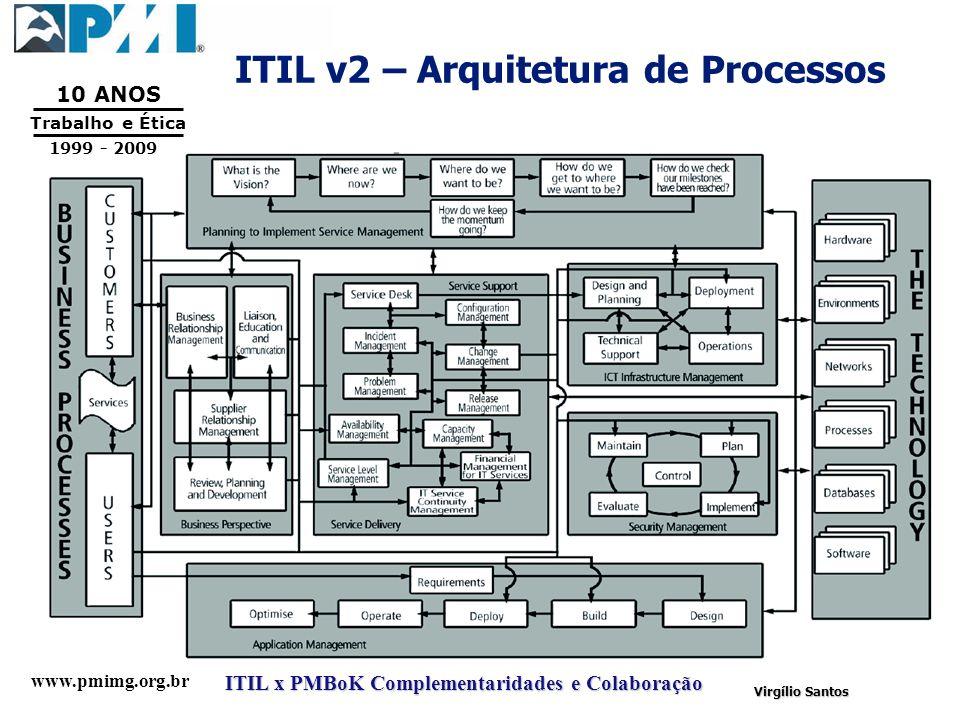 ITIL v2 – Arquitetura de Processos