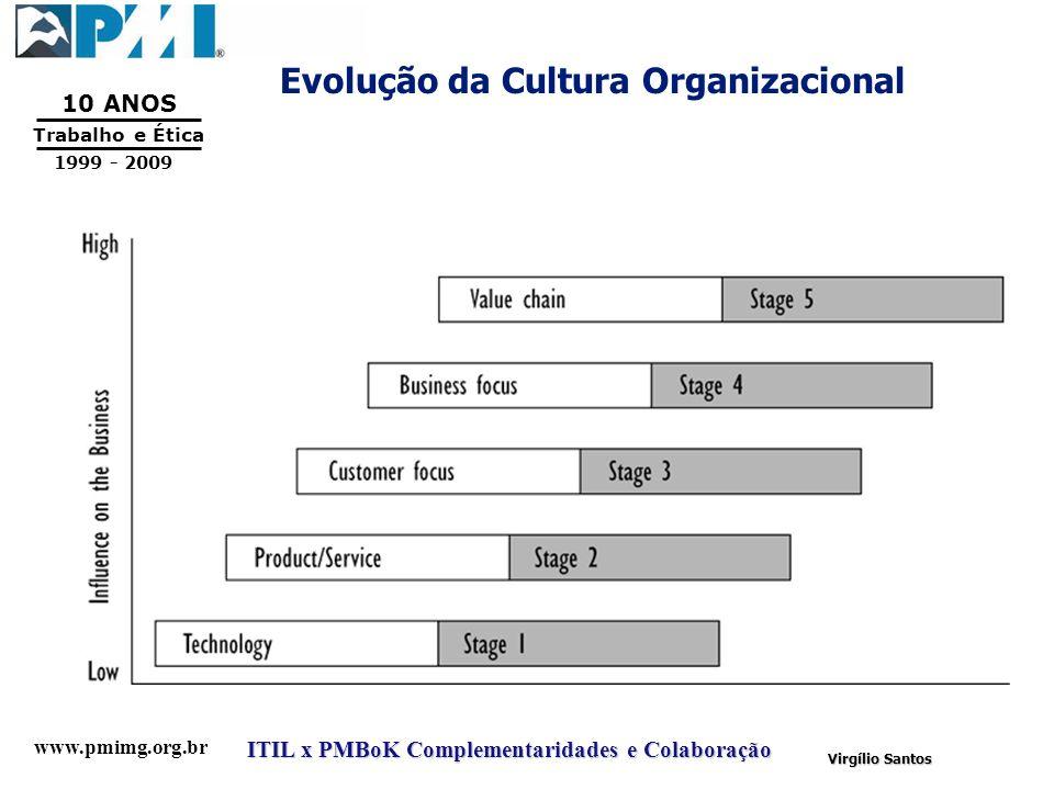 Evolução da Cultura Organizacional