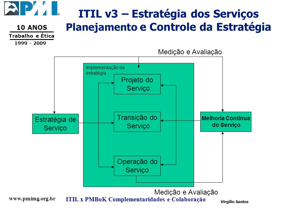 ITIL v3 – Estratégia dos Serviços Planejamento e Controle da Estratégia