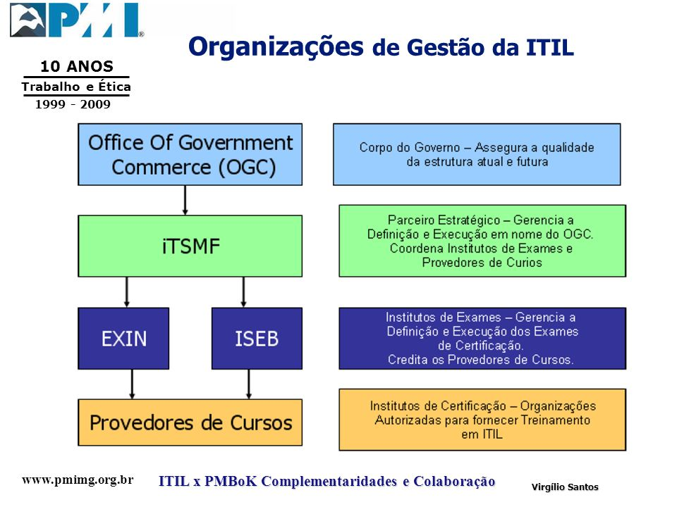 Organizações de Gestão da ITIL