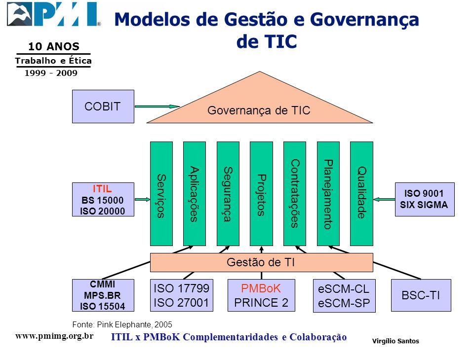 Modelos de Gestão e Governança de TIC