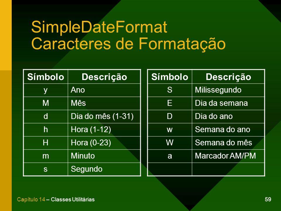 SimpleDateFormat Caracteres de Formatação