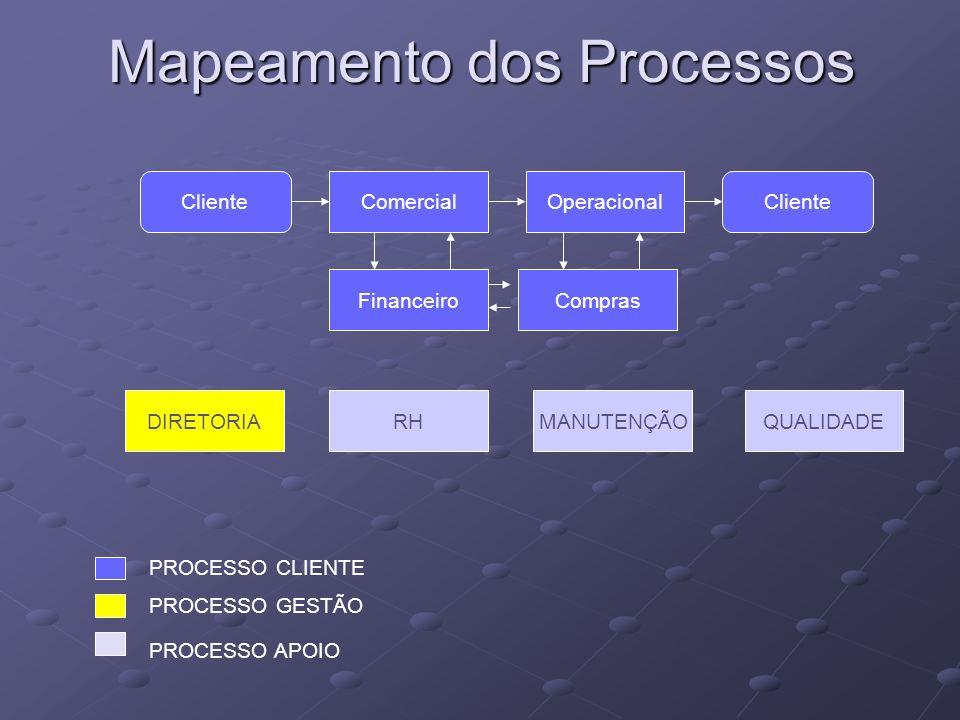 Mapeamento dos Processos