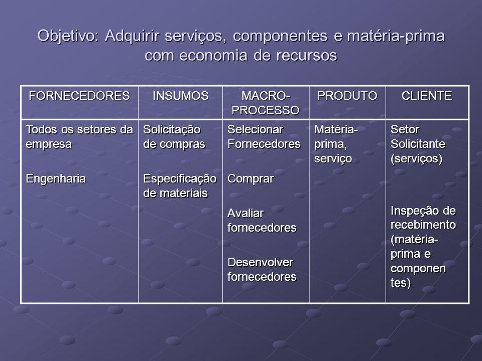 Objetivo: Adquirir serviços, componentes e matéria-prima com economia de recursos