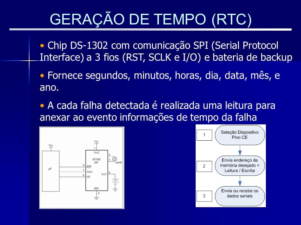 GERAÇÃO DE TEMPO (RTC) Chip DS-1302 com comunicação SPI (Serial Protocol Interface) a 3 fios (RST, SCLK e I/O) e bateria de backup.