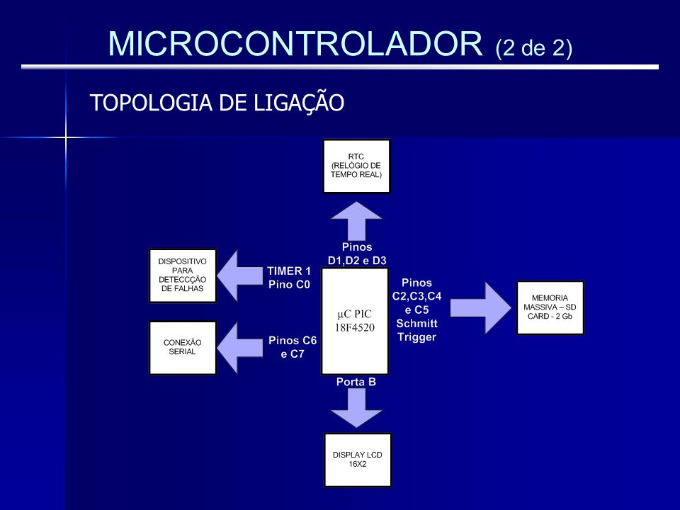 MICROCONTROLADOR (2 de 2)